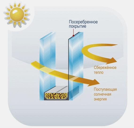 сбережение тепла в стеклопакете